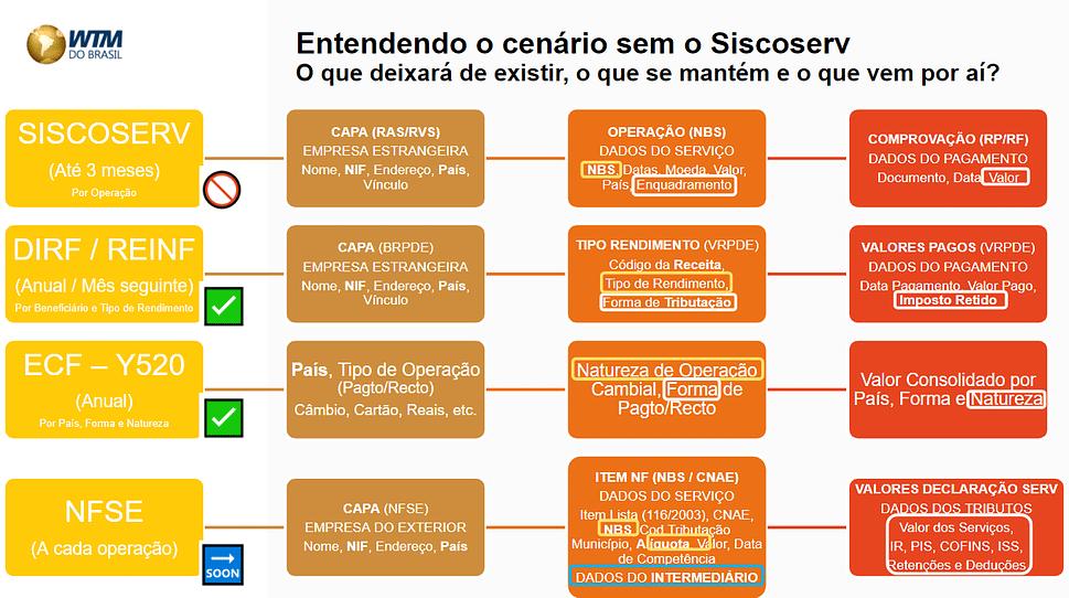 Como a DIRF e ECF substituirão a função do Siscoserv